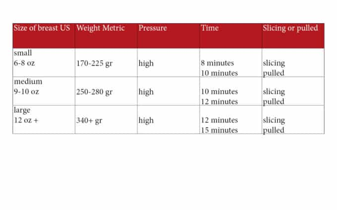 Cooking times for frozen chicken breasts according to weight. See details in recipe below.